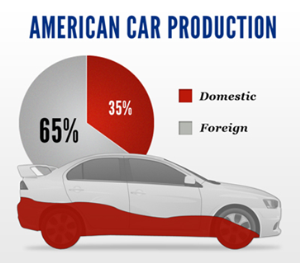 U.S. auto will continue to struggle