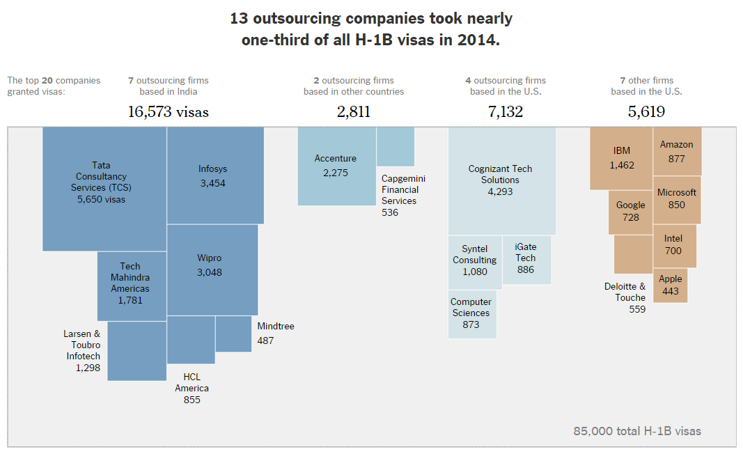 New York Times H-1B graphic