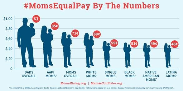 "TODAY is Moms ""Equal Pay Day"""