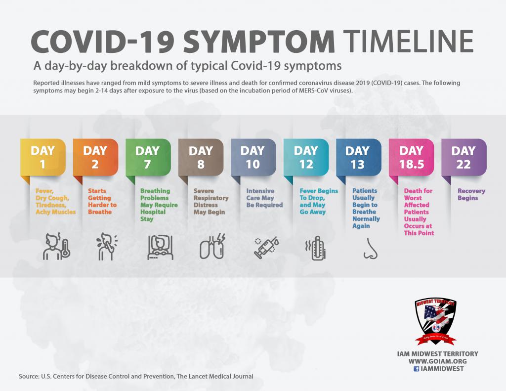 Covid 19 Coronavirus Information Iam Midwest Territory Iamaw